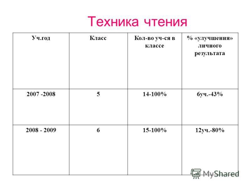 Техника чтения Уч.годКлассКол-во уч-ся в классе % «улучшения» личного результата 2007 -2008514-100%6уч.-43% 2008 - 2009615-100%12уч.-80%