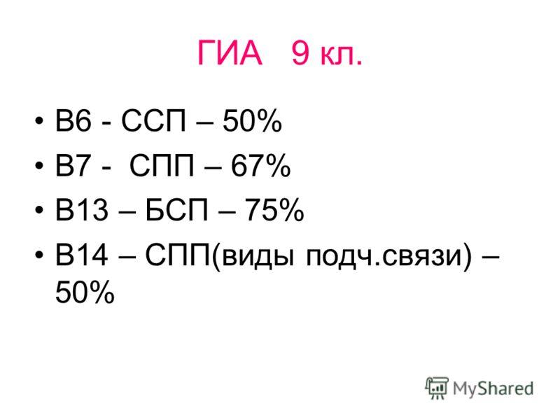 ГИА 9 кл. В6 - ССП – 50% В7 - СПП – 67% В13 – БСП – 75% В14 – СПП(виды подч.связи) – 50%