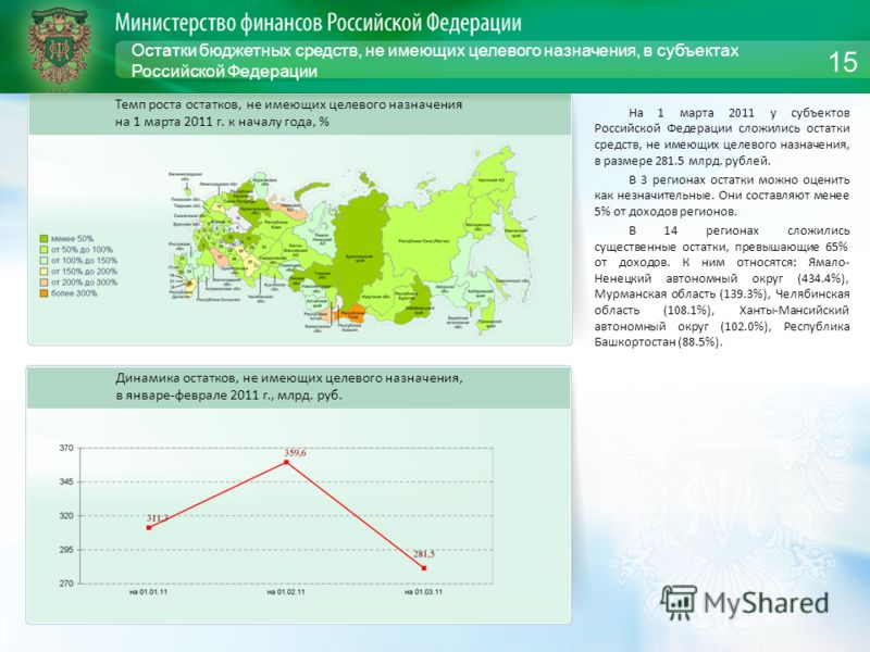 Остатки бюджетных средств, не имеющих целевого назначения, в субъектах Российской Федерации На 1 марта 2011 у субъектов Российской Федерации сложились остатки средств, не имеющих целевого назначения, в размере 281.5 млрд. рублей. В 3 регионах остатки