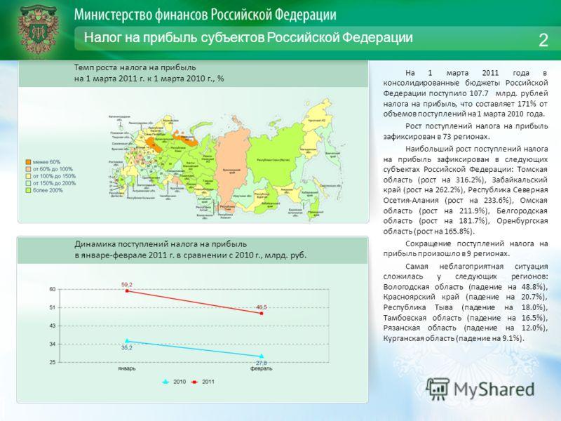 Налог на прибыль субъектов Российской Федерации На 1 марта 2011 года в консолидированные бюджеты Российской Федерации поступило 107.7 млрд. рублей налога на прибыль, что составляет 171% от объемов поступлений на 1 марта 2010 года. Рост поступлений на