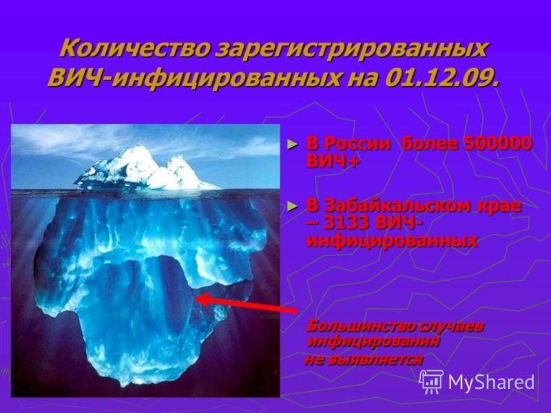 Количество зарегистрированных ВИЧ-инфицированных на 01.12.09. В России более 500000 ВИЧ+ В Забайкальском крае – 3133 ВИЧ- инфицированных Большинство случаев инфицирования не выявляется