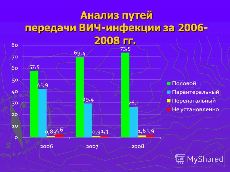 Анализ путей передачи ВИЧ-инфекции за 2006- 2008 гг. Анализ путей передачи ВИЧ-инфекции за 2006- 2008 гг.
