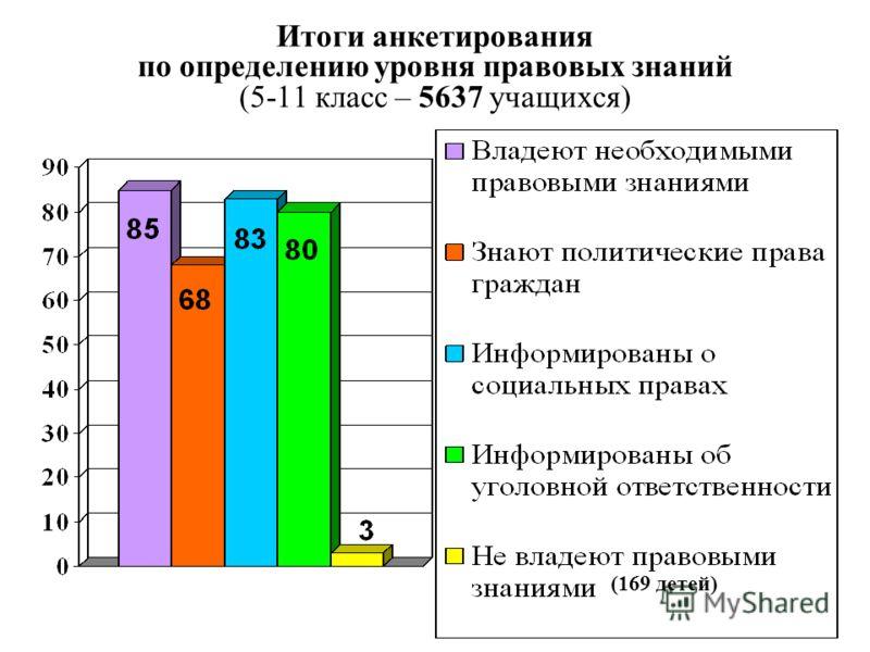 Итоги анкетирования по определению уровня правовых знаний (5-11 класс – 5637 учащихся) (169 детей)
