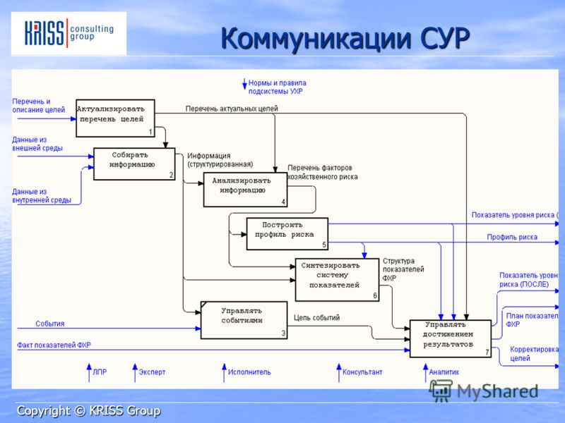 Коммуникации СУР Copyright © KRISS Group