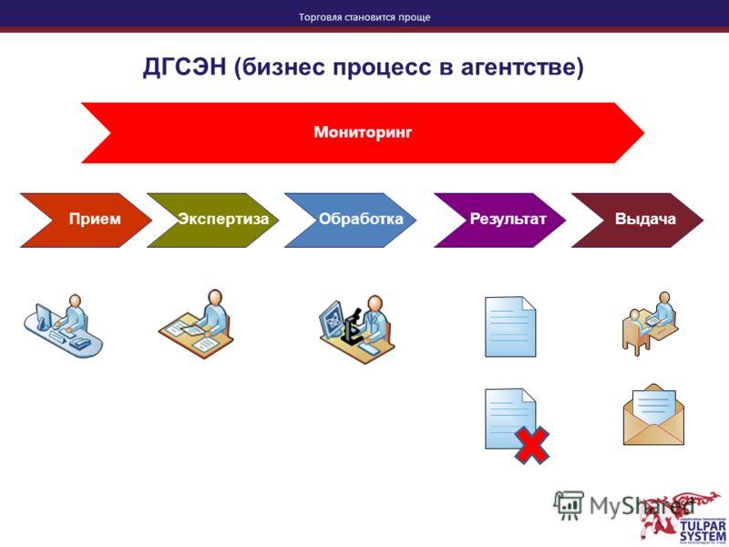Торговля становится проще ДГСЭН (бизнес процесс в агентстве) Мониторинг ПриемЭкспертизаОбработкаРезультатВыдача