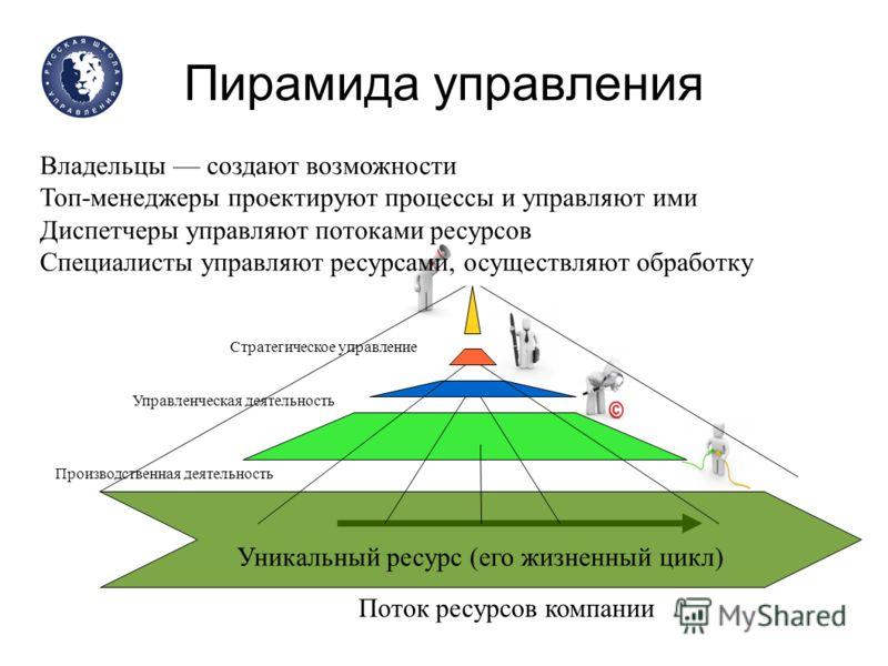 Пирамида управления Уникальный ресурс (его жизненный цикл) Владельцы создают возможности Топ-менеджеры проектируют процессы и управляют ими Диспетчеры управляют потоками ресурсов Специалисты управляют ресурсами, осуществляют обработку Поток ресурсов