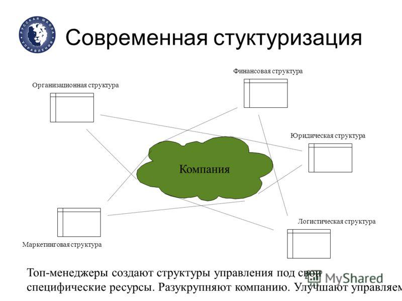 Современная стуктуризация Компания Организационная структура Финансовая структура Юридическая структура Логистическая структура Маркетинговая структура Топ-менеджеры создают структуры управления под свои специфические ресурсы. Разукрупняют компанию.