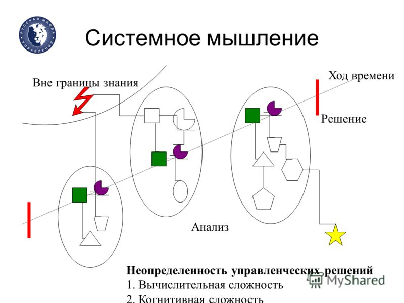 Системное мышление Анализ Ход времени Решение Неопределенность управленческих решений 1. Вычислительная сложность 2. Когнитивная сложность Вне границы знания