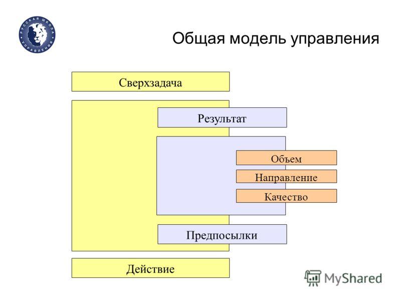 Общая модель управления Сверхзадача Действие Результат Предпосылки Объем Направление Качество
