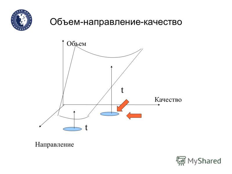 Объем-направление-качество Объем Качество Направление t t