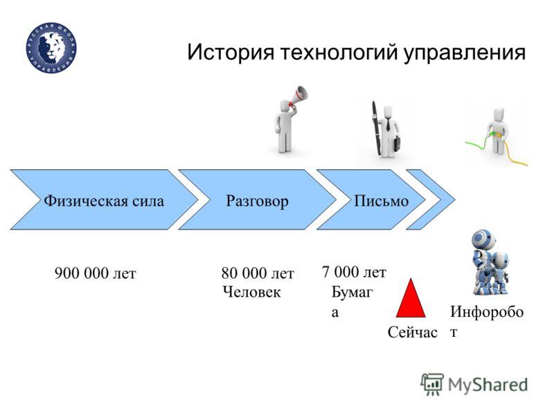 История технологий управления Физическая силаРазговор Письмо Сейчас 900 000 лет80 000 лет 7 000 лет Инфоробо т Бумаг а Человек