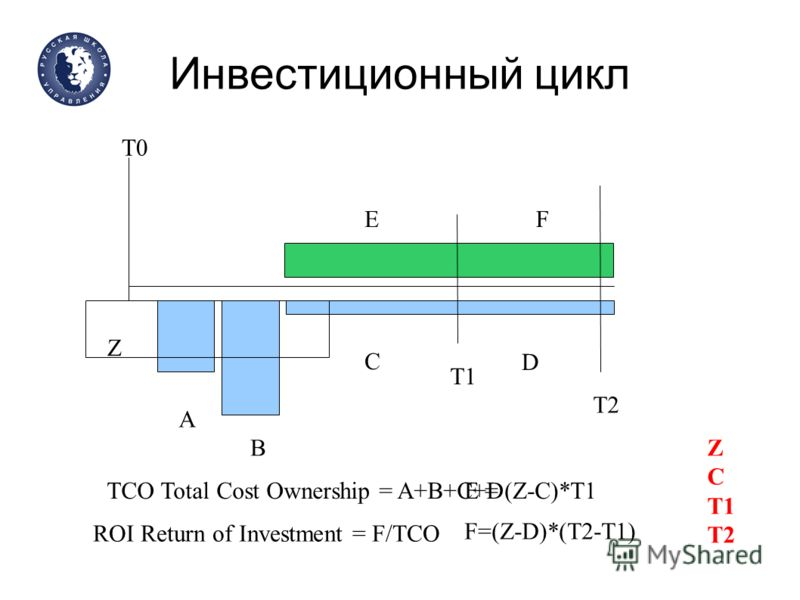 Инвестиционный цикл ROI Return of Investment = F/TCO ТСО Total Cost Ownership = A+B+C+D А B C D EF Z Е = (Z-C)*T1 T1 T2 T0 F=(Z-D)*(T2-T1) Z C T1 T2