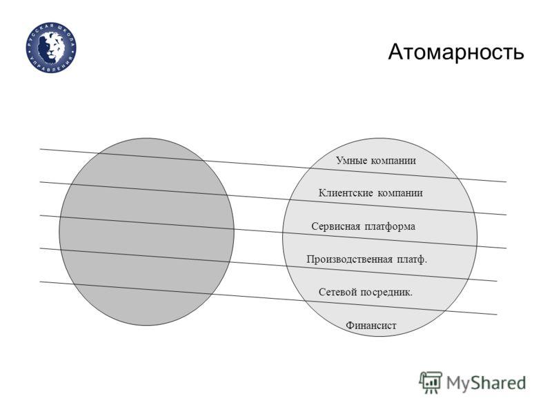 Атомарность Умные компании Клиентские компании Производственная платф. Сервисная платформа Сетевой посредник. Финансист