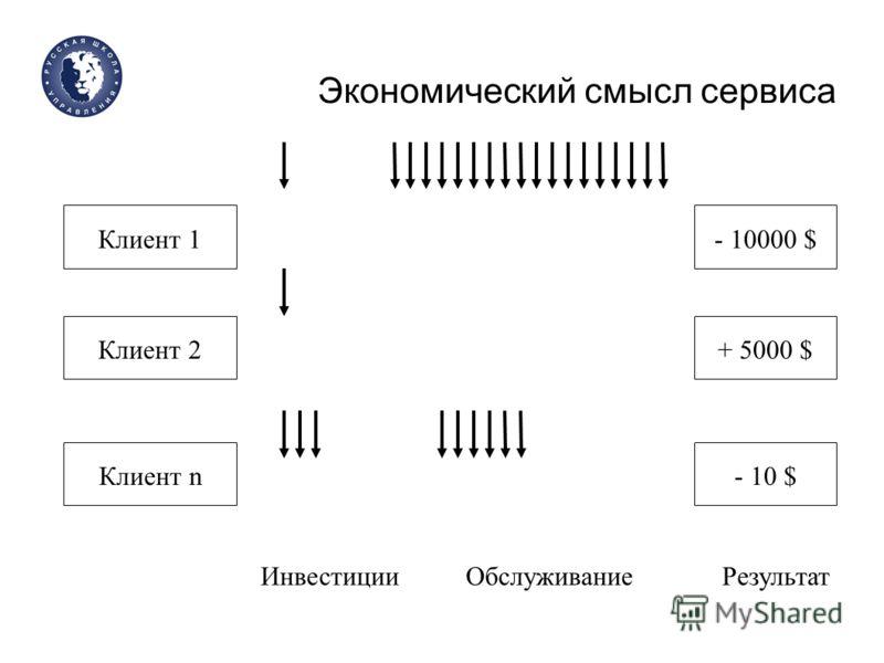Экономический смысл сервиса Клиент 1 Клиент 2 Клиент n ИнвестицииОбслуживание - 10000 $ + 5000 $ - 10 $ Результат
