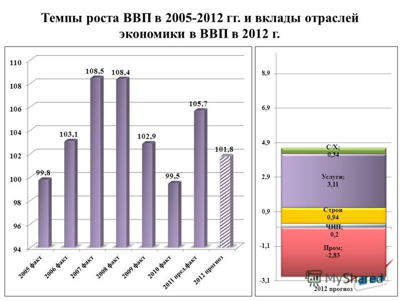 Темпы роста ВВП в 2005-2012 гг. и вклады отраслей экономики в ВВП в 2012 г.