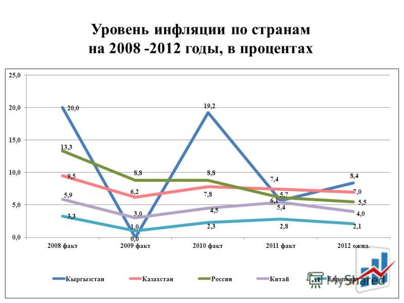 Уровень инфляции по странам на 2008 -2012 годы, в процентах