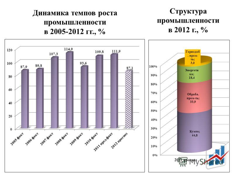 Структура промышленности в 2012 г., % Динамика темпов роста промышленности в 2005-2012 гг., %
