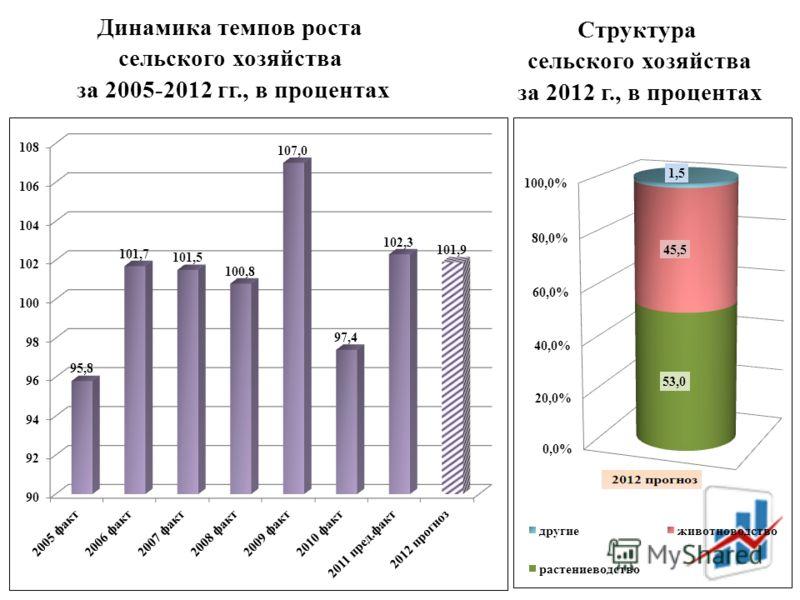 Динамика темпов роста сельского хозяйства за 2005-2012 гг., в процентах Структура сельского хозяйства за 2012 г., в процентах