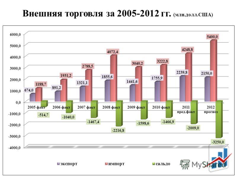 Внешняя торговля за 2005-2012 гг. (млн.долл.США)