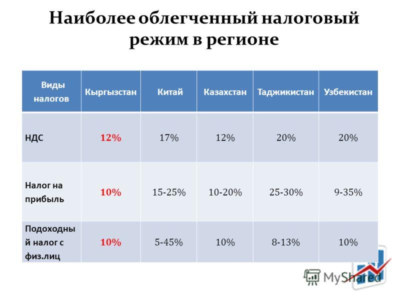 Наиболее облегченный налоговый режим в регионе Виды налогов КыргызстанКитайКазахстанТаджикистанУзбекистан НДС 12%17%12%20% Налог на прибыль 10%15-25%10-20%25-30%9-35% Подоходны й налог с физ.лиц 10%5-45%10%8-13%10%