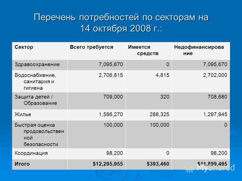 Перечень потребностей по секторам на 14 октября 2008 г.: СекторВсего требуетсяИмеется средств Недофинансирова ние Здравоохранение7,095,6700 Водоснабжение, санитария и гигиена 2,706,8154,8152,702,000 Защита детей / Образование 709,000320708,680 Жилье1