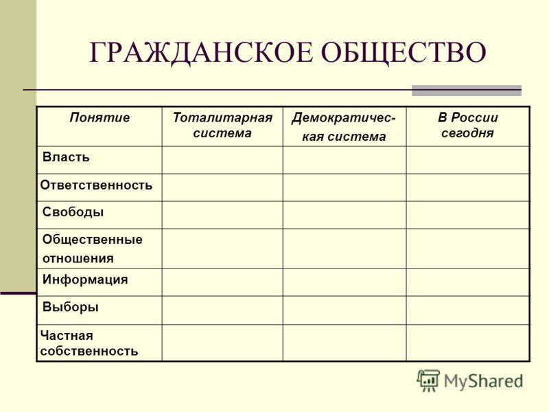 ГРАЖДАНСКОЕ ОБЩЕСТВО ПонятиеТоталитарная система Демократичес- кая система В России сегодня Власть Ответственность Свободы Общественные отношения Информация Выборы Частная собственность