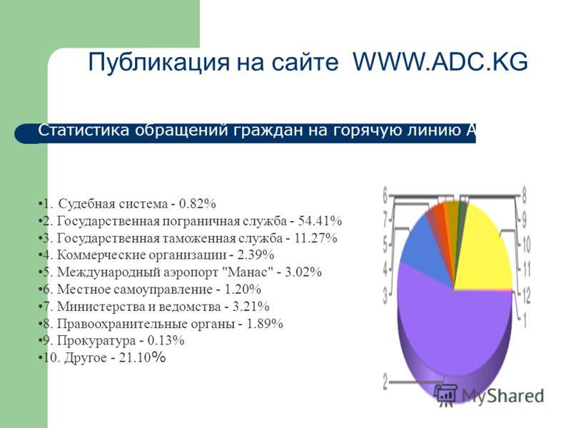 Публикация на сайте WWW.ADC.KG Статистика обращений граждан на горячую линию АДС 1. Cудебная система - 0.82% 2. Государственная пограничная служба - 54.41% 3. Государственная таможенная служба - 11.27% 4. Коммерческие организации - 2.39% 5. Междунаро