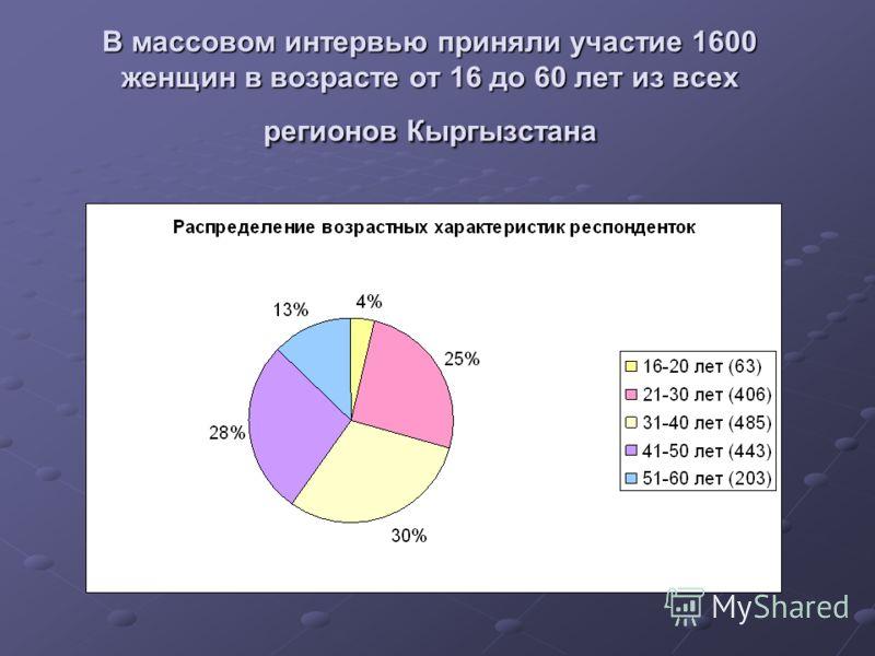 В массовом интервью приняли участие 1600 женщин в возрасте от 16 до 60 лет из всех регионов Кыргызстана