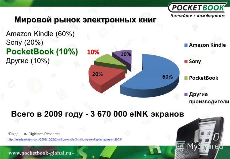 Мировой рынок электронных книг Amazon Kindle (60%) Sony (20%) PocketBook (10%) Другие (10%) *По данным Digitimes Research http://ireaderreview.com/2009/10/26/2-million-kindle-3-million-eink-display-sales-in-2009/ Всего в 2009 году - 3 670 000 eINK эк