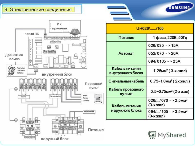 9. Электрические соединения UH026/....../105 Питание1 фаза, 220В, 50Гц Автомат 026/ 035 - > 15А 052/ 070 - > 20А 094/ 0105 - > 25А Кабель питания внутреннего блока 1.25мм 2 ( 3-х- жил) Сигнальный кабель0.75~1.0мм 2 ( 2х жил.) Кабель проводного пульта