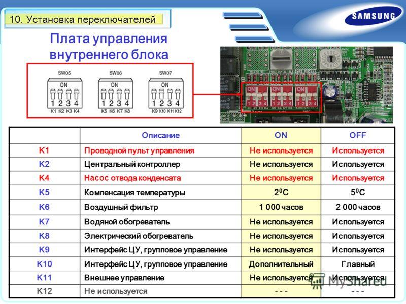 10. Установка переключателей Плата управления внутреннего блока ОписаниеONOFF K1Проводной пульт управленияНе используетсяИспользуется K2Центральный контроллерНе используетсяИспользуется K4 Насос отвода конденсатаНе используетсяИспользуется K5Компенса