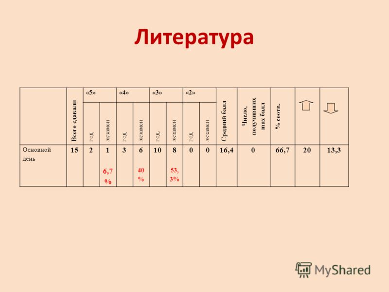 Литература Всего сдавали «5»«4»«3»«2» Средний балл Число, получивших ma х балл % соотв. год экзамен год экзамен год. экзамен год экзамен Основной день 1521 6,7 % 36 40 % 108 53, 3% 0016,4066,72013,3