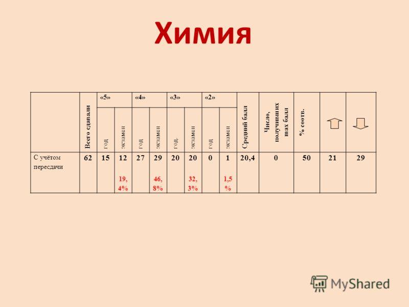 Химия Всего сдавали «5»«4»«3»«2» Средний балл Число, получивших ma х балл % соотв. год экзамен год экзамен год. экзамен год экзамен С учётом пересдачи 621512 19, 4% 2729 46, 8% 20 32, 3% 01 1,5 % 20,40502129