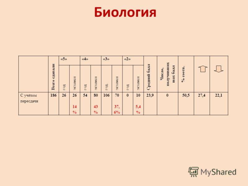 Биология Всего сдавали «5»«4»«3»«2» Средний балл Число, получивших ma х балл % соотв. год экзамен год экзамен год. экзамен год экзамен С учётом пересдачи 18626 14 % 5480 43 % 10670 37, 6% 010 5,4 % 23,9050,527,422,1