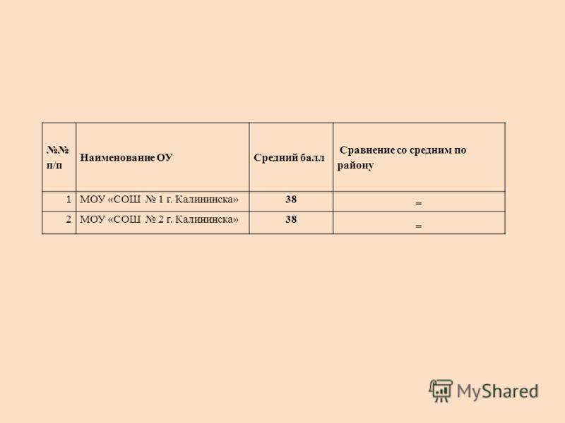 п/п Наименование ОУСредний балл Сравнение со средним по району 1 МОУ «СОШ 1 г. Калининска»38 = 2МОУ «СОШ 2 г. Калининска»38 =