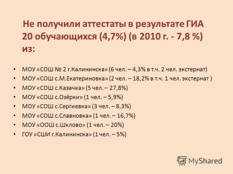 Не получили аттестаты в результате ГИА 20 обучающихся (4,7%) (в 2010 г. - 7,8 %) из: МОУ «СОШ 2 г.Калининска» (6 чел. – 4,3% в т.ч. 2 чел. экстернат) МОУ «СОШ с.М.Екатериновка» (2 чел. – 18,2% в т.ч. 1 чел. экстернат ) МОУ «СОШ с.Казачка» (5 чел. – 2