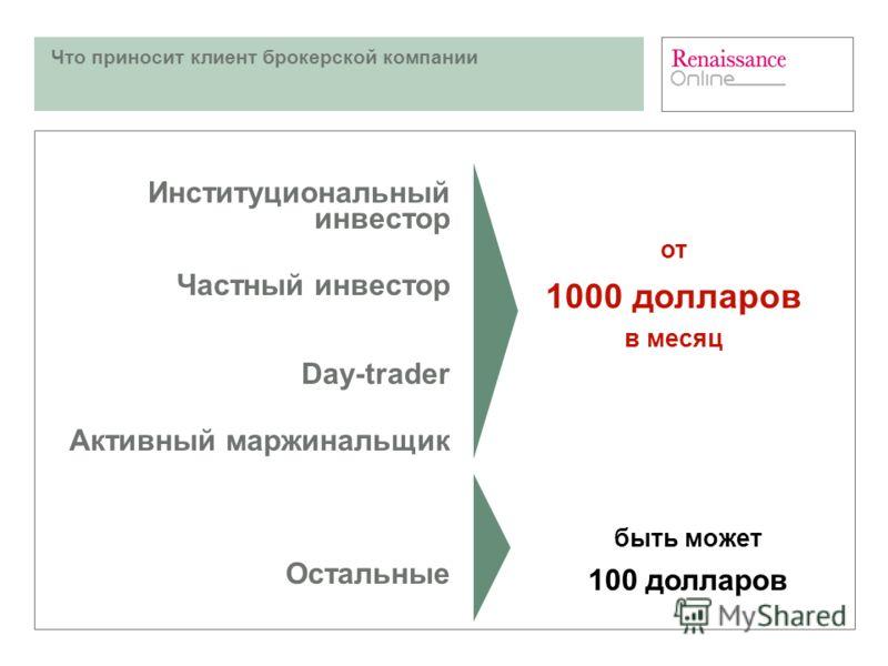 Что приносит клиент брокерской компании от 1000 долларов в месяц быть может 100 долларов Институциональный инвестор Частный инвестор Day-trader Активный маржинальщик Остальные