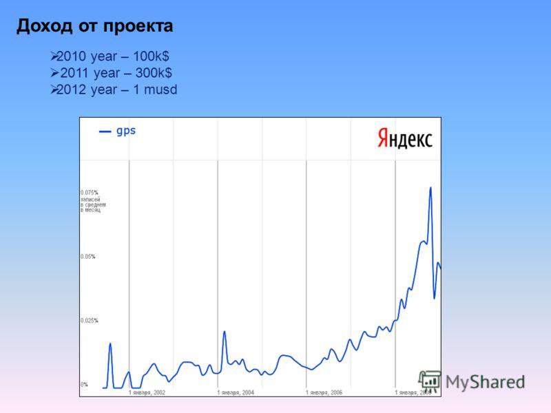Доход от проекта 2010 year – 100k$ 2011 year – 300k$ 2012 year – 1 musd
