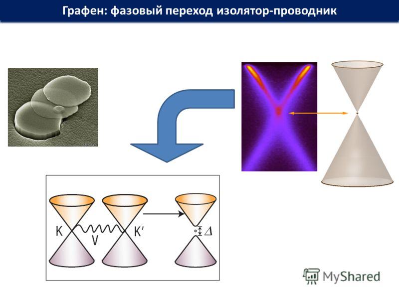 Графен: фазовый переход изолятор-проводник