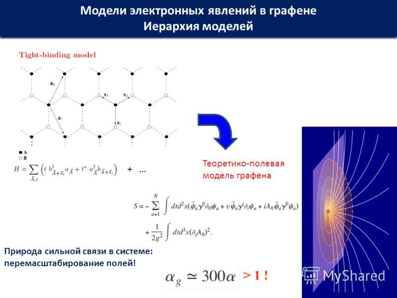 Модели электронных явлений в графене Иерархия моделей Модели электронных явлений в графене Иерархия моделей +... Теоретико-полевая модель графена Природа сильной связи в системе: перемасштабирование полей! > 1 !