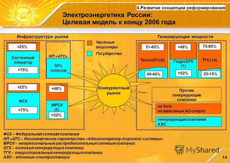 14 Электроэнергетика России: Целевая модель к концу 2006 года 4.Развитие концепции реформирования Частные акционеры Государство Инфраструктура рынка ФСК 75% Генерирующие мощности Прочие генерирующие компании на базе независимых АО-энерго генерирующая
