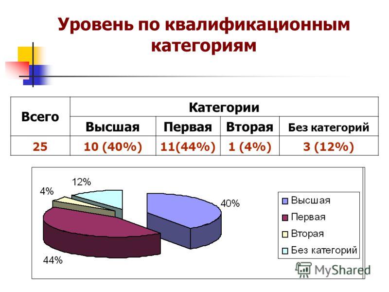 Уровень по квалификационным категориям Всего Категории ВысшаяПерваяВторая Без категорий 2510 (40%)11(44%)1 (4%)3 (12%)