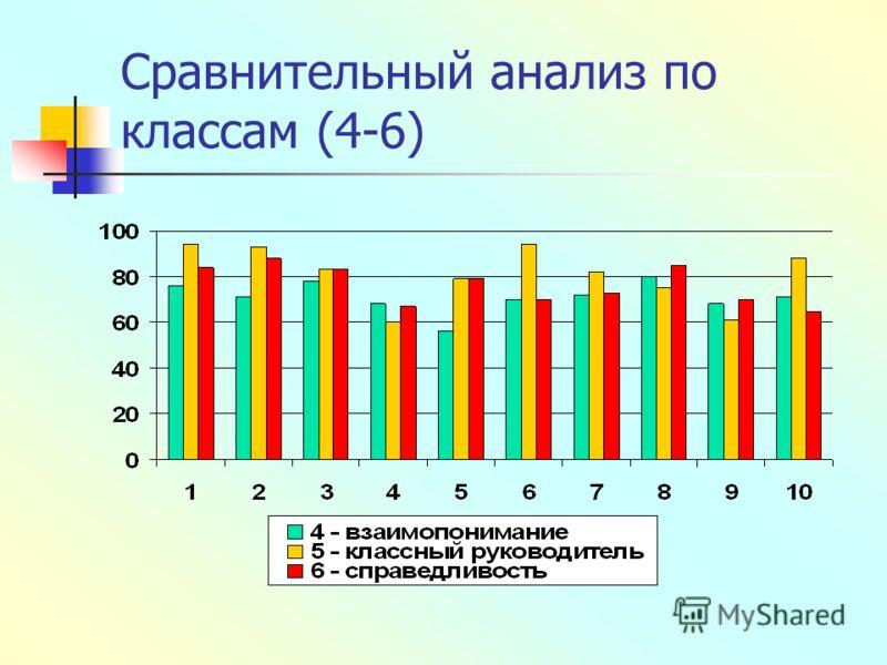 Сравнительный анализ по классам (4-6)