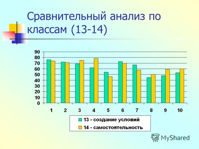 Сравнительный анализ по классам (13-14)