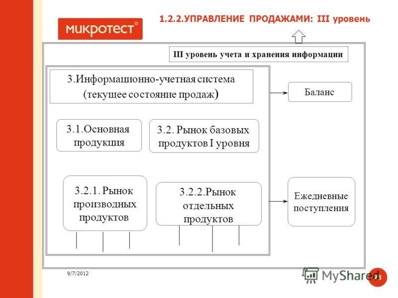 9/7/2012 23 III уровень учета и хранения информации 3.Информационно-учетная система (текущее состояние продаж ) 3.1.Основная продукция 3.2. Рынок базовых продуктов I уровня 3.2.1. Рынок производных продуктов 3.2.2.Рынок отдельных продуктов Баланс Еже