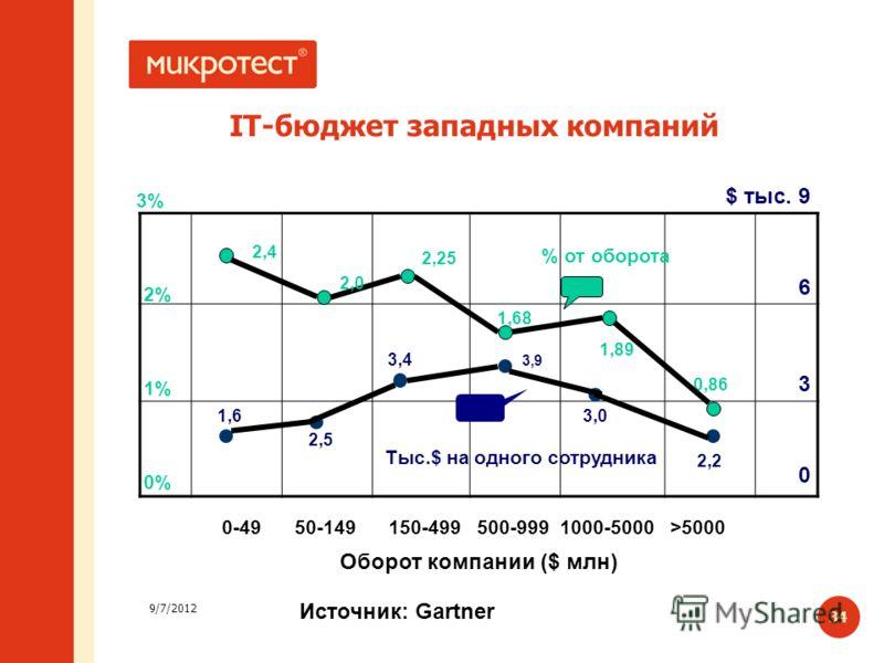 9/7/2012 34 IT-бюджет западных компаний % от оборота 2,4 2,0 1,89 2,25 1,68 0,86 0% 1% 2% 3% 0 3 6 $ тыс. 9 Tыс.$ на одного сотрудника 0-49 50-149 150-499 500-999 1000-5000 >5000 Оборот компании ($ млн) Источник: Gartner 1,6 2,5 3,4 3,9 3,0 2,2
