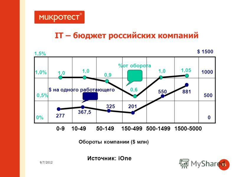 9/7/2012 35 IT – бюджет российских компаний 0% 0,5% 1,0% 1,5% %от оборота $ на одного работающего 0 500 1000 $ 1500 1,0 0,9 0,6 1,0 1,05 277 367,5 325201 550881 0-9 10-49 50-149 150-499 500-1499 1500-5000 Обороты компании ($ млн) Источник: iOne