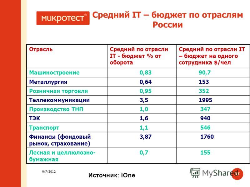 9/7/2012 37 Средний IT – бюджет по отраслям России ОтрасльСредний по отрасли IT - бюджет % от оборота Средний по отрасли IT – бюджет на одного сотрудника $/чел Машиностроение 0,83 90,7 Металлургия 0,64 153 Розничная торговля 0,95 352 Теллекоммуникаци