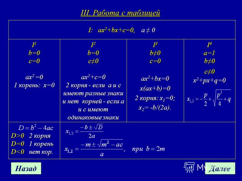 III. Работа с таблицей I: ax 2 +bx+c=0,a 0 I: ax 2 +bx+c=0, a 0 I 1 b=0 c=0 ax 2 =0 1 корень: x=0 I 2 b=0c0 ax 2 +c=0 2 корня - если a и с имеют разные знаки и нет корней - если a и c имеют одинаковые знаки I 3 b0c=0 ax 2 +bx=0 x(ax+b)=0 2 корня: x 1