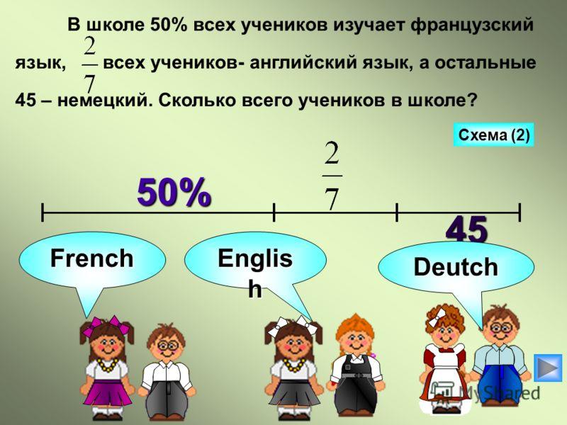 В школе 50% всех учеников изучает французский язык, всех учеников- английский язык, а остальные 45 – немецкий. Сколько всего учеников в школе? Схема (2) 50% 50%45 French Englis h Deutch